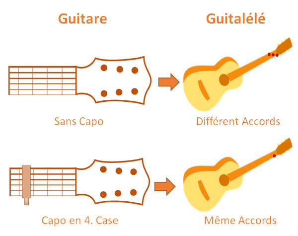 Accordage Guitalele et Guitare