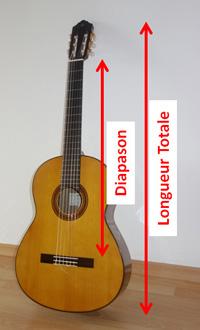 diapason d'une guitare