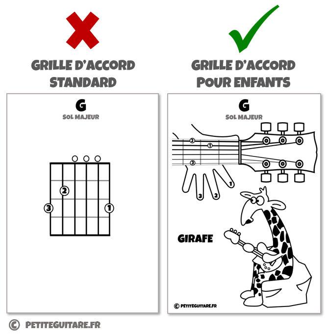 apprendre accord guitare enfant