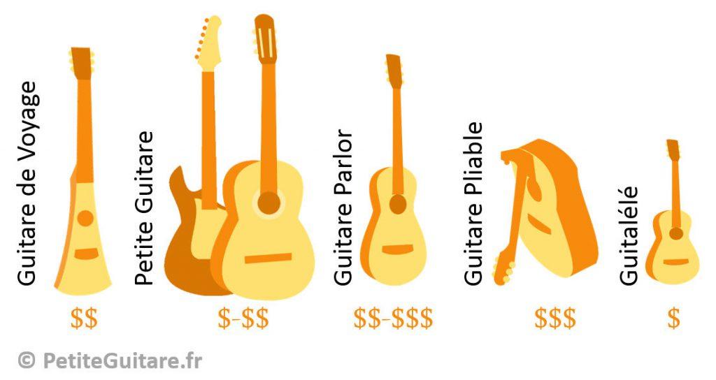 types guitares de voyage