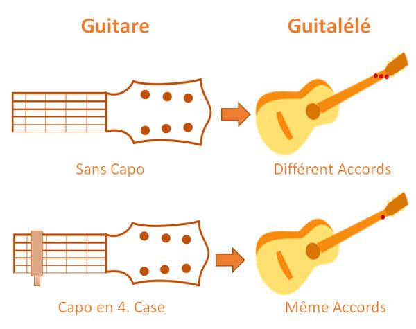 Accordage Guitalele et Guitare