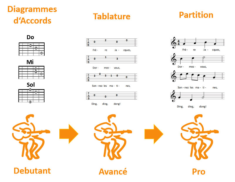 guitare accords tablature partition